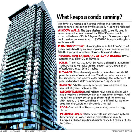 What keeps a condo running? Estimate lifespans for condos.